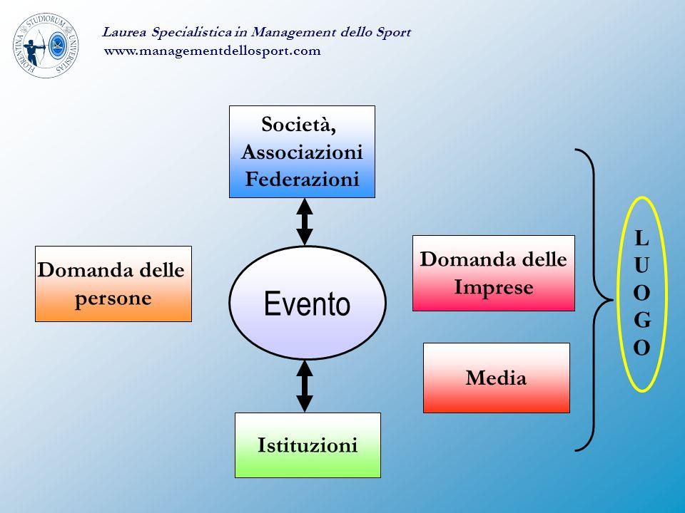 Evento Società, Associazioni Federazioni L U O G Domanda delle