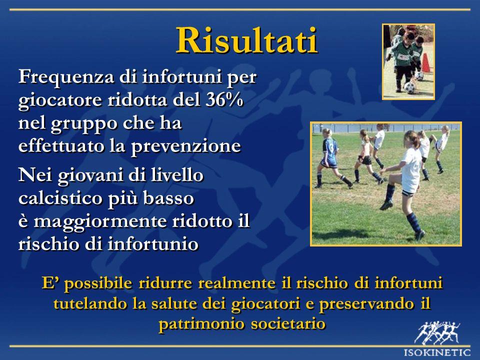 Risultati Frequenza di infortuni per giocatore ridotta del 36% nel gruppo che ha effettuato la prevenzione.