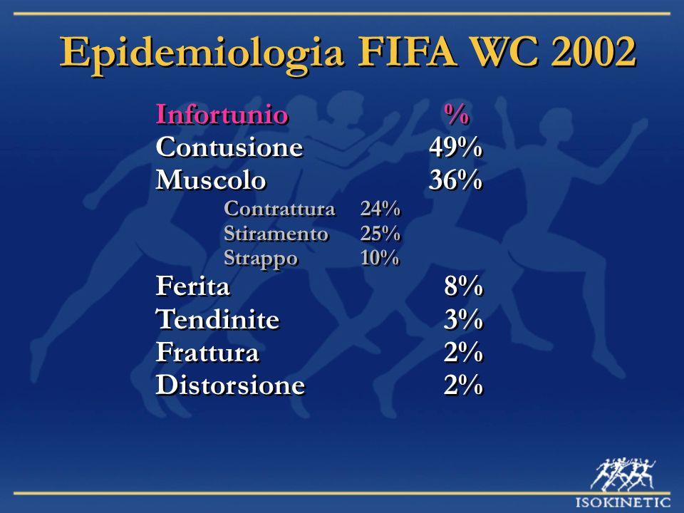 Epidemiologia FIFA WC 2002 Infortunio % Contusione 49% Muscolo 36%