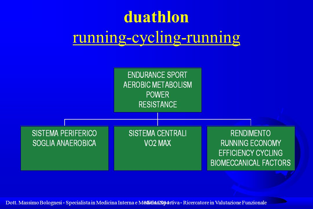 duathlon running-cycling-running
