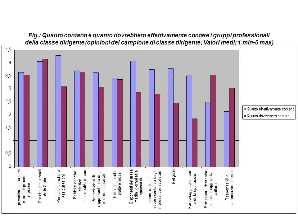 Fig.: Quanto contano e quanto dovrebbero effettivamente contare i gruppi professionali