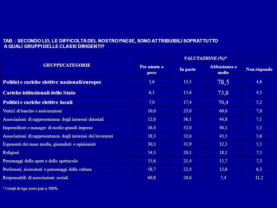 78,5 73,8 Politici e cariche elettive nazionali/europee