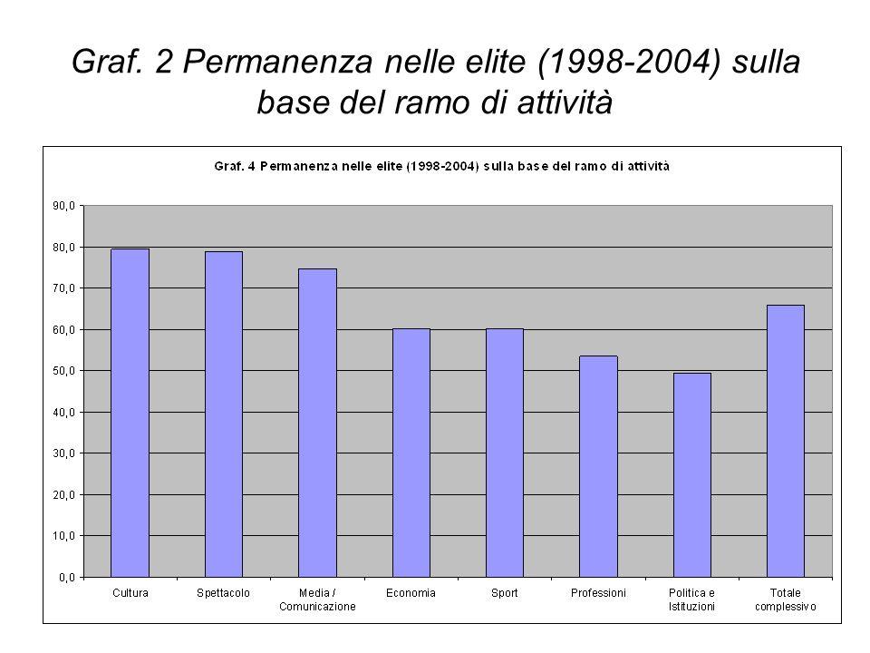 Graf. 2 Permanenza nelle elite (1998-2004) sulla base del ramo di attività
