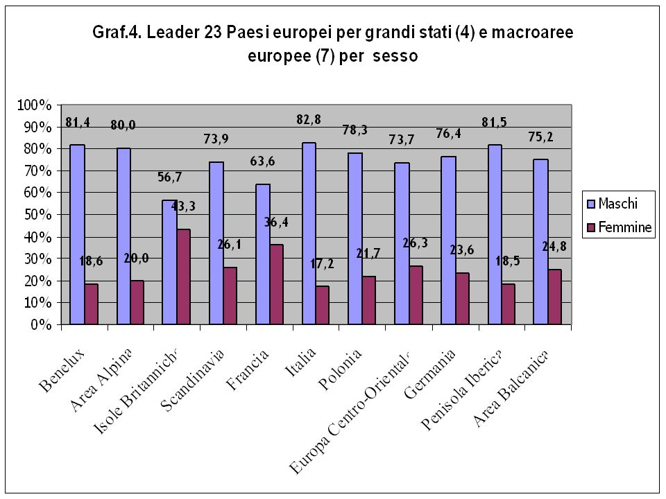 Tab. 5. Leader 11 Paesi UE per grandi stati (4) e macroaree europee (3) per fascia d'età e livello d'istruzione