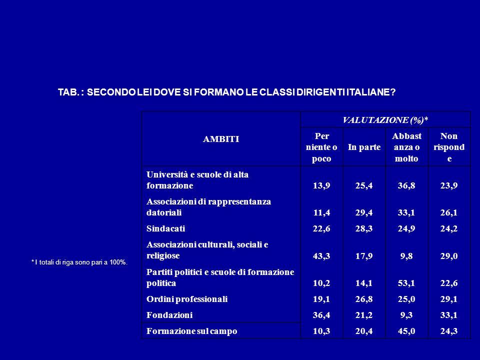 TAB. : SECONDO LEI DOVE SI FORMANO LE CLASSI DIRIGENTI ITALIANE
