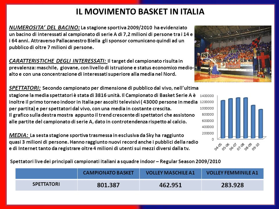 IL MOVIMENTO BASKET IN ITALIA