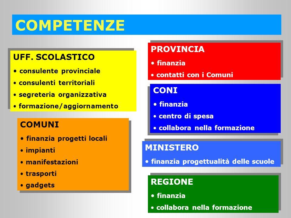 COMPETENZE PROVINCIA UFF. SCOLASTICO CONI COMUNI MINISTERO REGIONE