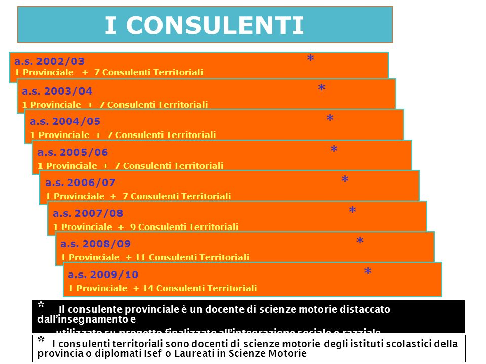 I CONSULENTI a.s. 2002/03 * 1 Provinciale + 7 Consulenti Territoriali. a.s. 2003/04 * 1 Provinciale + 7 Consulenti Territoriali.