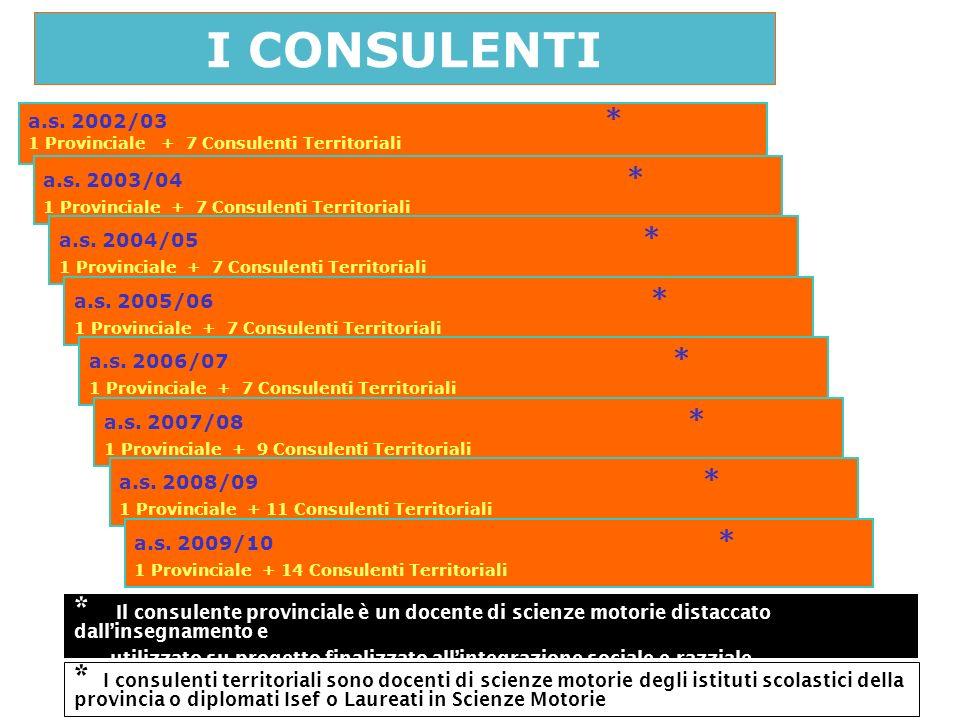 I CONSULENTIa.s. 2002/03 * 1 Provinciale + 7 Consulenti Territoriali. a.s. 2003/04 * 1 Provinciale + 7 Consulenti Territoriali.