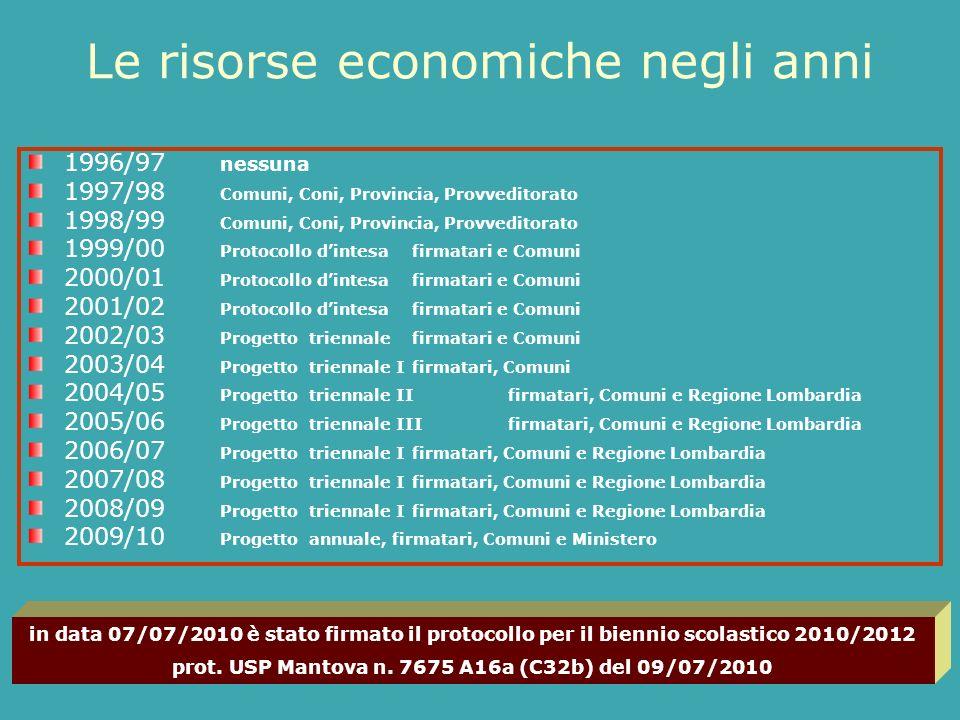 Le risorse economiche negli anni