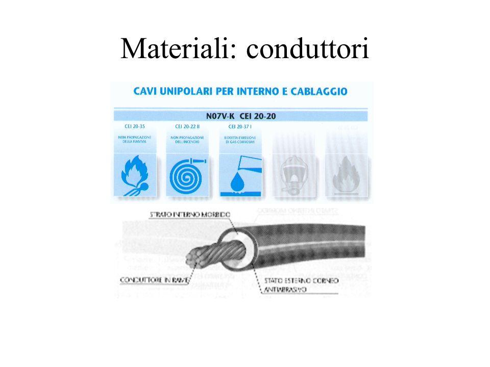 Materiali: conduttori