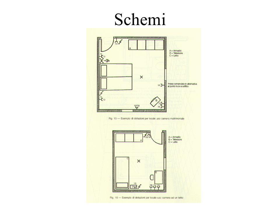 Schemi