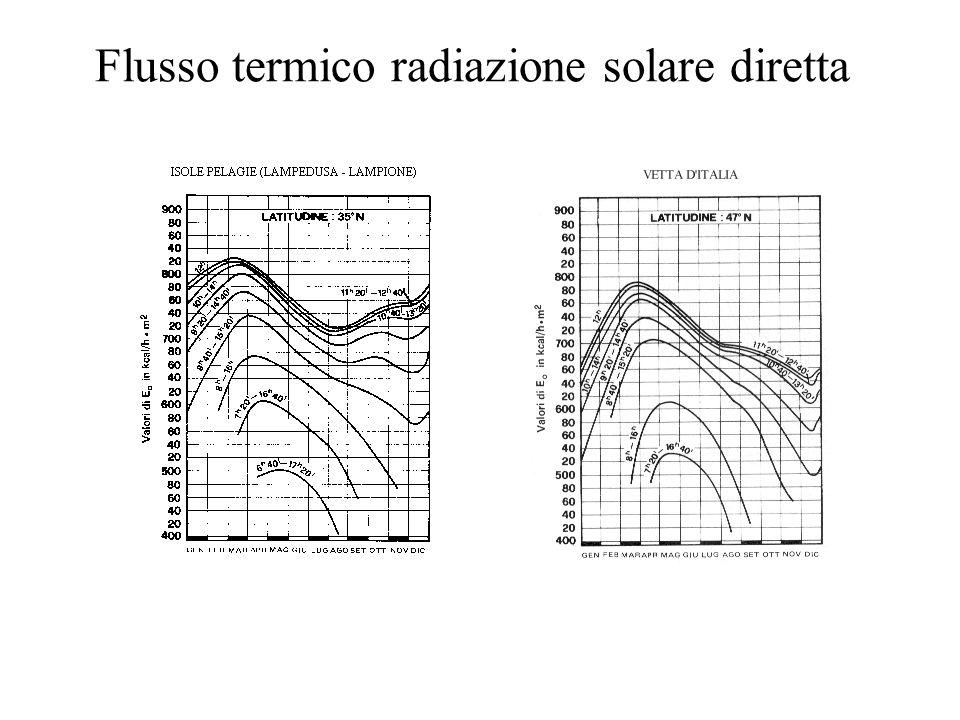 Flusso termico radiazione solare diretta