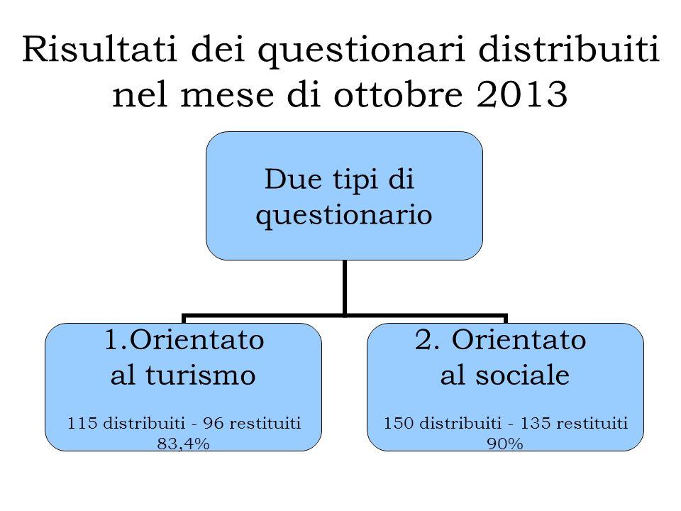 Risultati dei questionari distribuiti nel mese di ottobre 2013