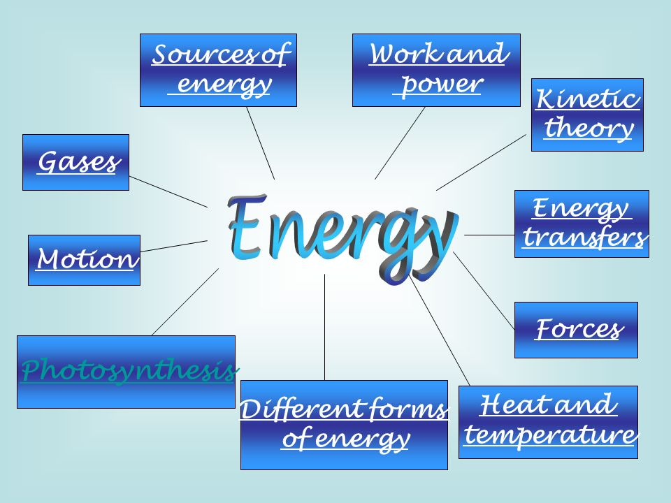 Energy Gases Photosynthesis Sources of energy Work and power Kinetic
