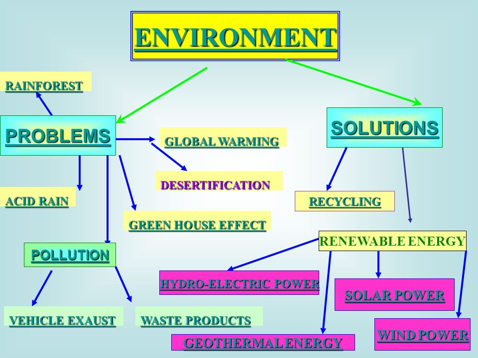 ENVIRONMENT SOLUTIONS PROBLEMS RENEWABLE ENERGY POLLUTION SOLAR POWER