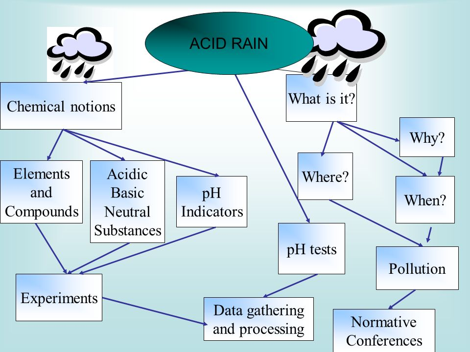 ACID RAIN What is it Chemical notions. Why Where Elements. and. Compounds. Acidic. Basic.