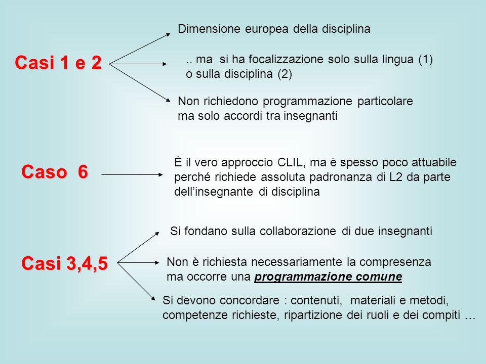 Casi 1 e 2 Caso 6 Casi 3,4,5 Dimensione europea della disciplina