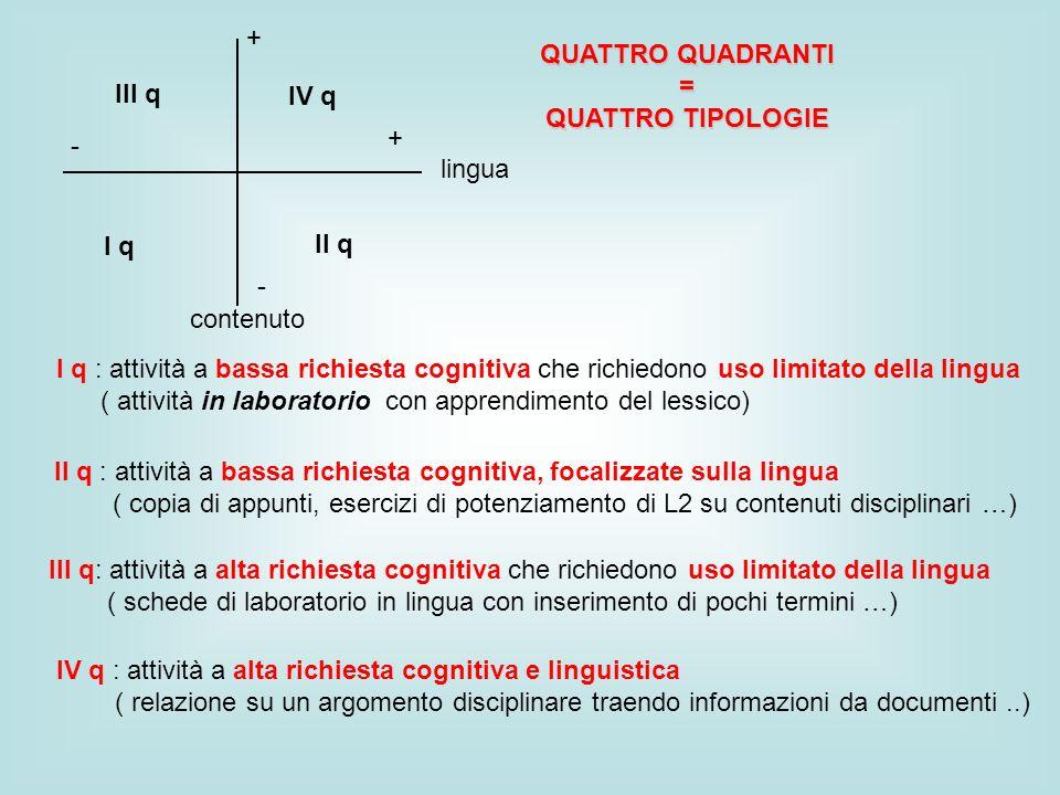 + QUATTRO QUADRANTI. = QUATTRO TIPOLOGIE. III q. IV q. + - lingua. I q. II q. - contenuto.