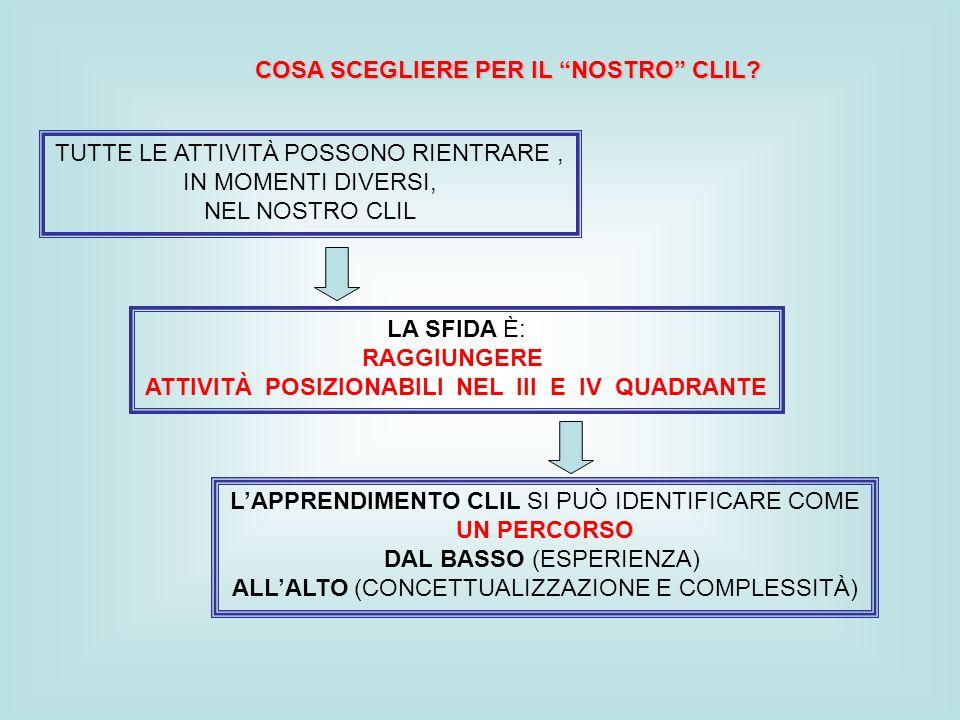 ATTIVITÀ POSIZIONABILI NEL III E IV QUADRANTE