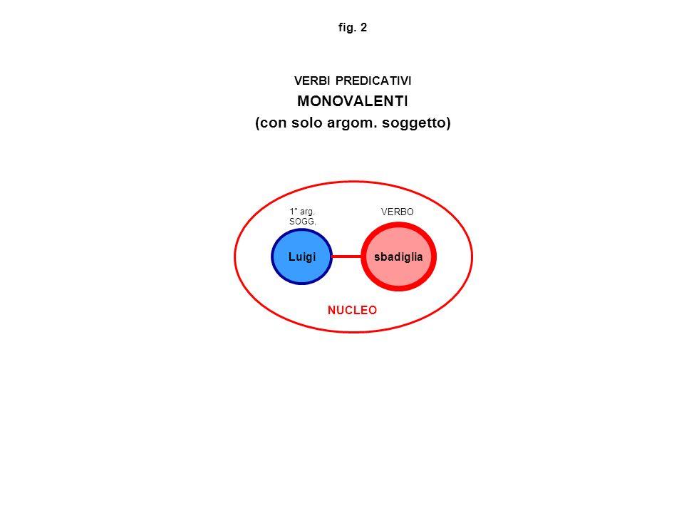 fig. 2 VERBI PREDICATIVI MONOVALENTI (con solo argom. soggetto)