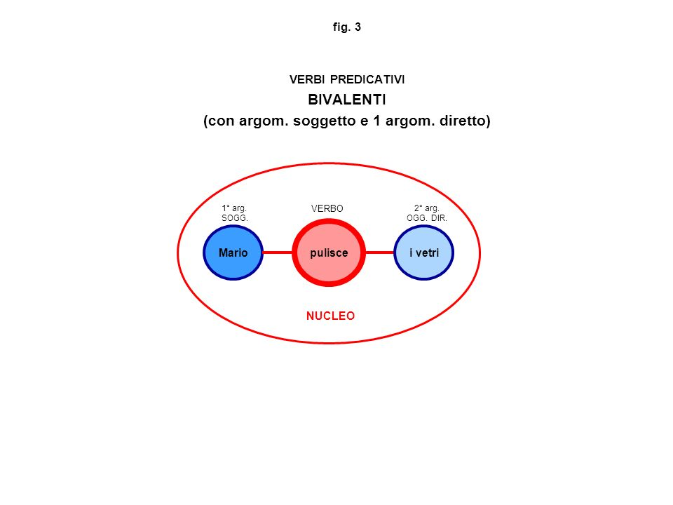fig. 3 VERBI PREDICATIVI BIVALENTI (con argom. soggetto e 1 argom