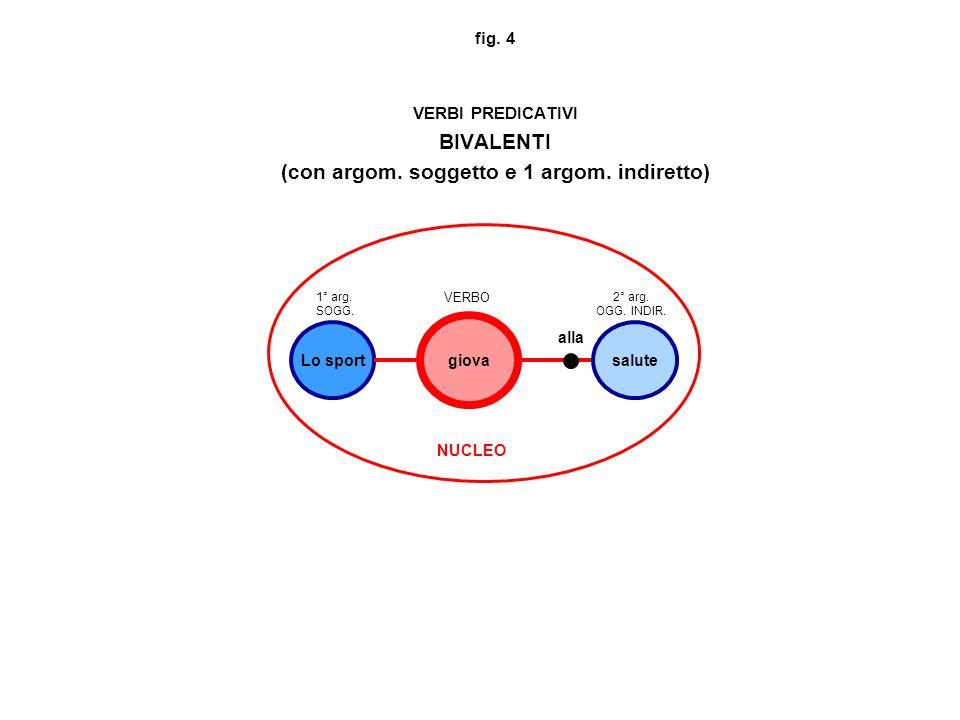 fig. 4 VERBI PREDICATIVI BIVALENTI (con argom. soggetto e 1 argom