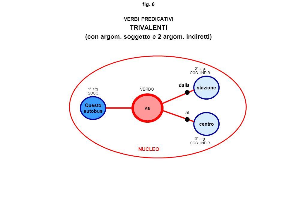 fig. 6 VERBI PREDICATIVI TRIVALENTI (con argom. soggetto e 2 argom