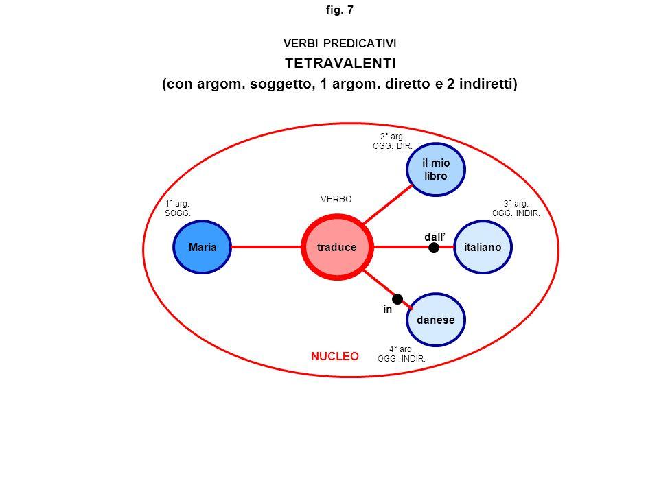 fig. 7 VERBI PREDICATIVI TETRAVALENTI (con argom. soggetto, 1 argom