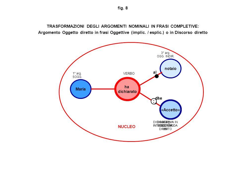 fig. 8 TRASFORMAZIONI DEGLI ARGOMENTI NOMINALI IN FRASI COMPLETIVE: Argomento Oggetto diretto in frasi Oggettive (implic. / esplic.) o in Discorso diretto
