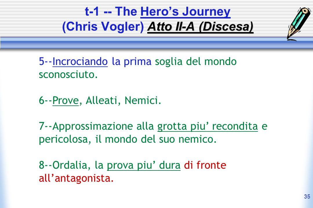 t-1 -- The Hero's Journey (Chris Vogler) Atto II-A (Discesa)