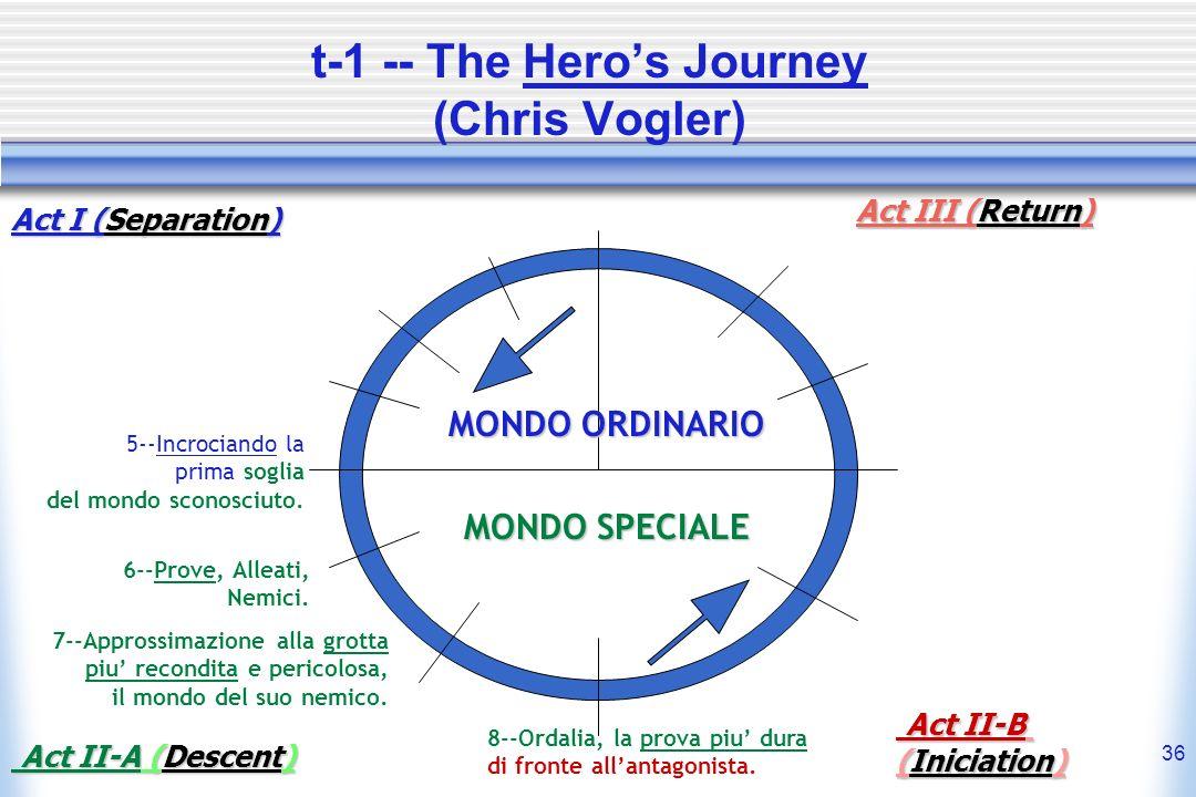 t-1 -- The Hero's Journey (Chris Vogler)