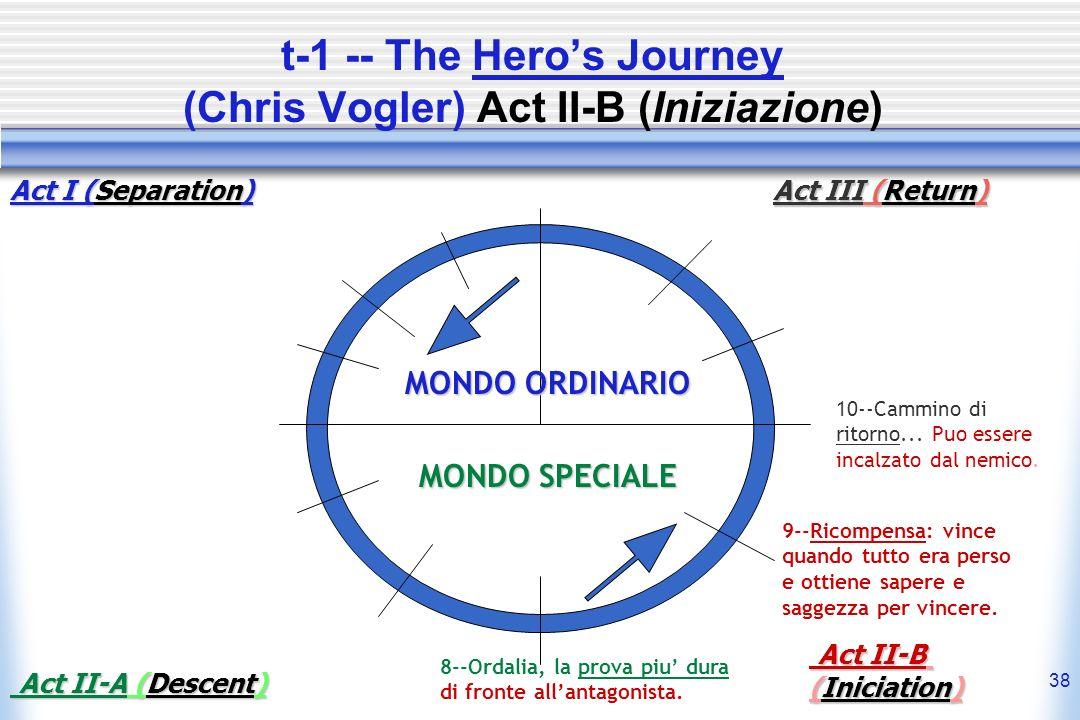 t-1 -- The Hero's Journey (Chris Vogler) Act II-B (Iniziazione)