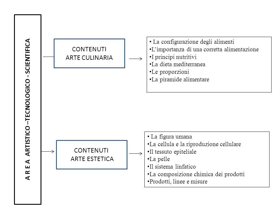 A R E A ARTISTICO –TECNOLOGICO - SCIENTIFICA