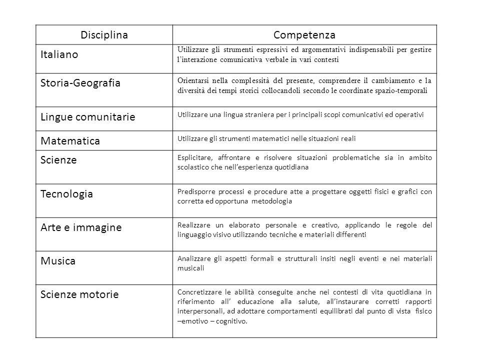 Disciplina Competenza Italiano Storia-Geografia Lingue comunitarie