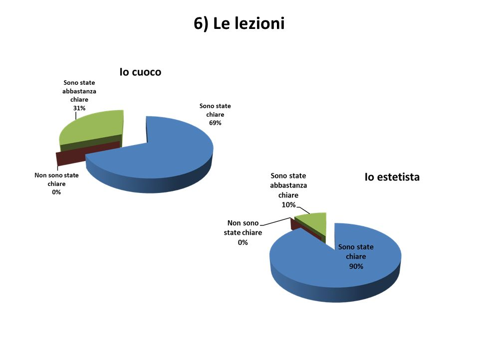 6) Le lezioni