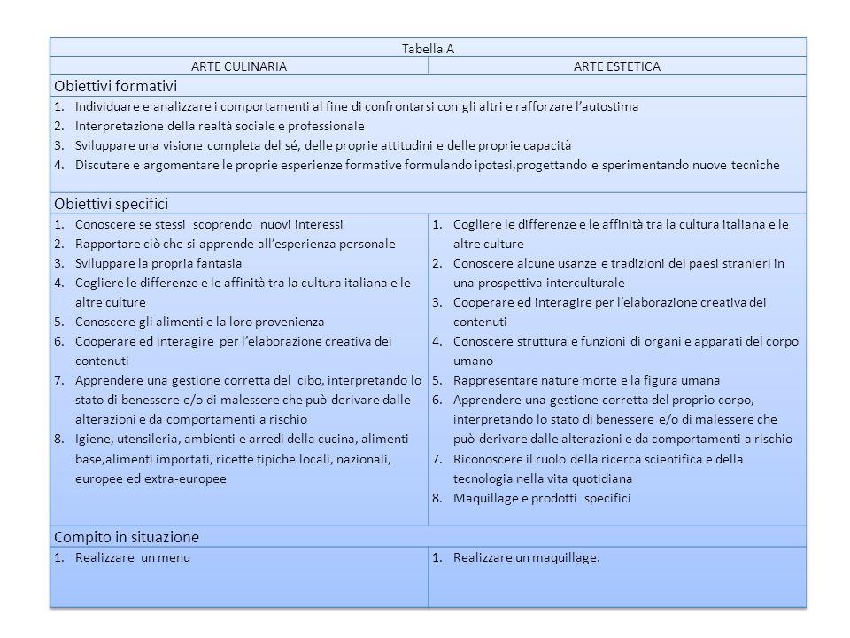 Obiettivi formativi Obiettivi specifici Compito in situazione