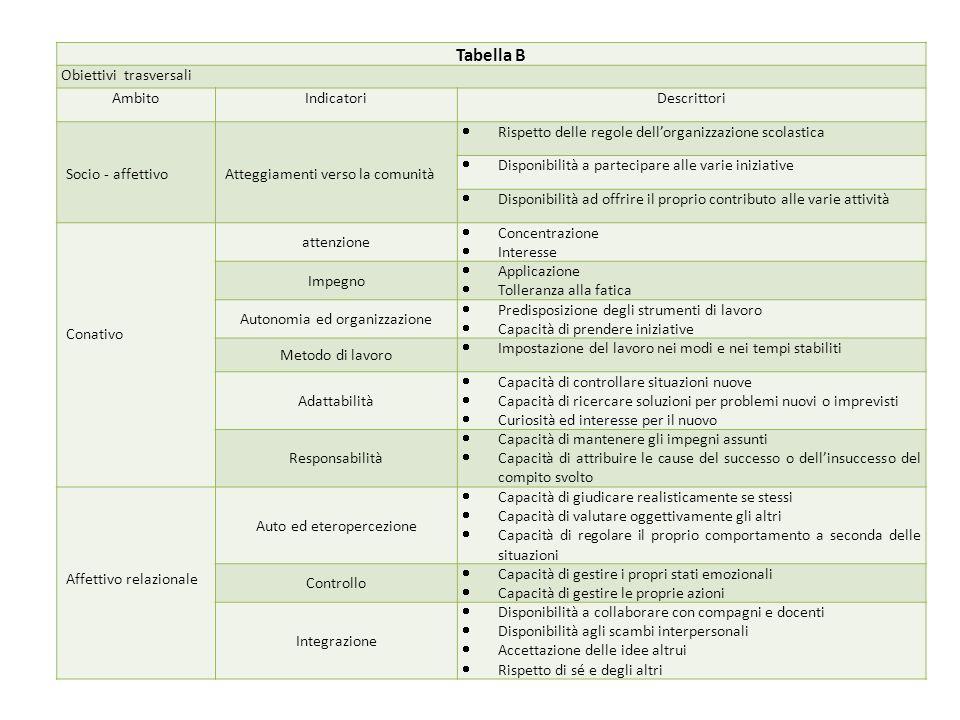 Tabella B Obiettivi trasversali Ambito Indicatori Descrittori