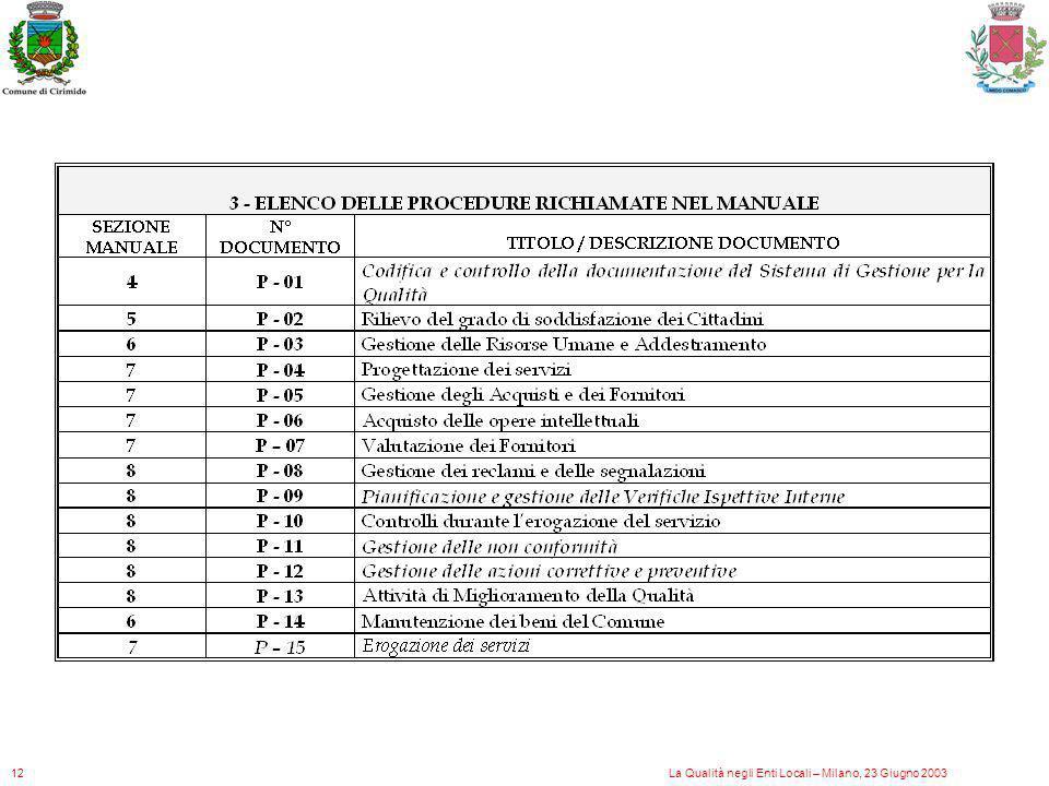 12 La Qualità negli Enti Locali – Milano, 23 Giugno 2003