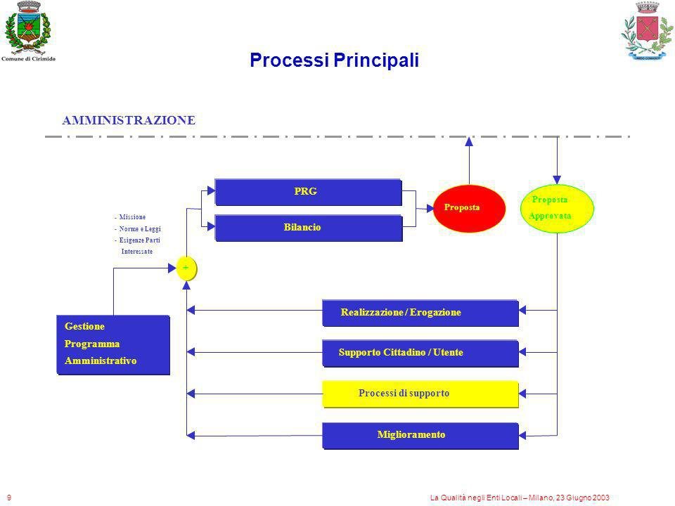 Processi Principali AMMINISTRAZIONE PRG Bilancio +