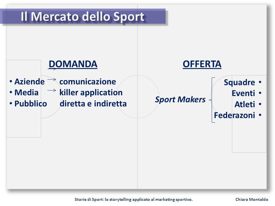Il Mercato dello Sport DOMANDA OFFERTA Aziende comunicazione Squadre
