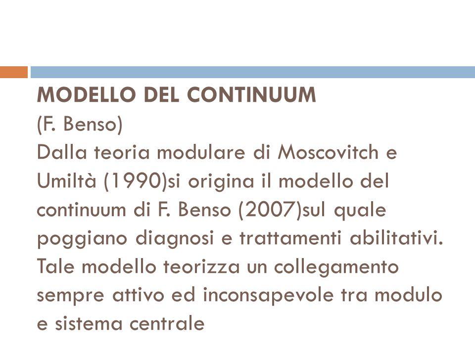 MODELLO DEL CONTINUUM (F