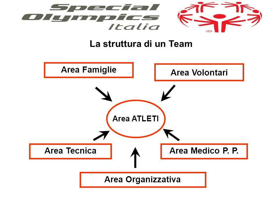 La struttura di un Team Area Famiglie Area Tecnica Area Organizzativa