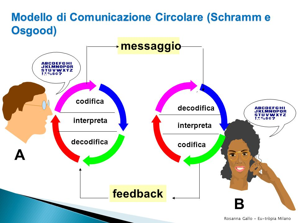 Modello di Comunicazione Circolare (Schramm e Osgood)