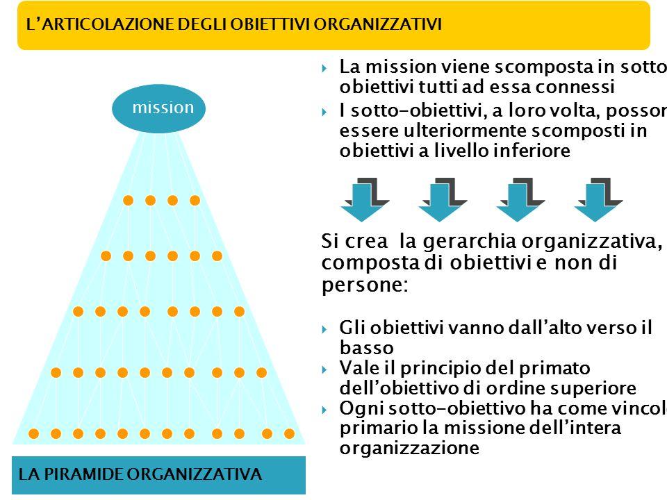 Si crea la gerarchia organizzativa, composta di obiettivi e non di