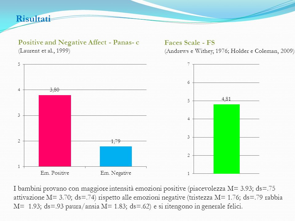 Risultati Positive and Negative Affect - Panas- c Faces Scale - FS