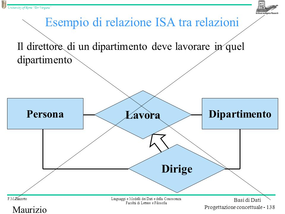 Esempio di relazione ISA tra relazioni