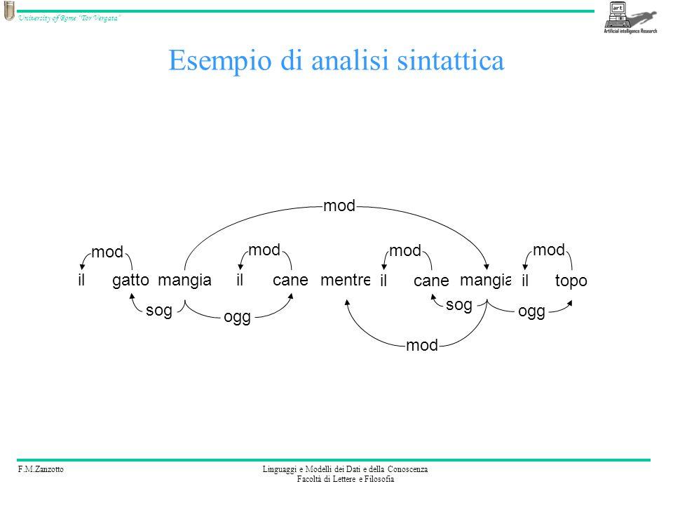 Esempio di analisi sintattica