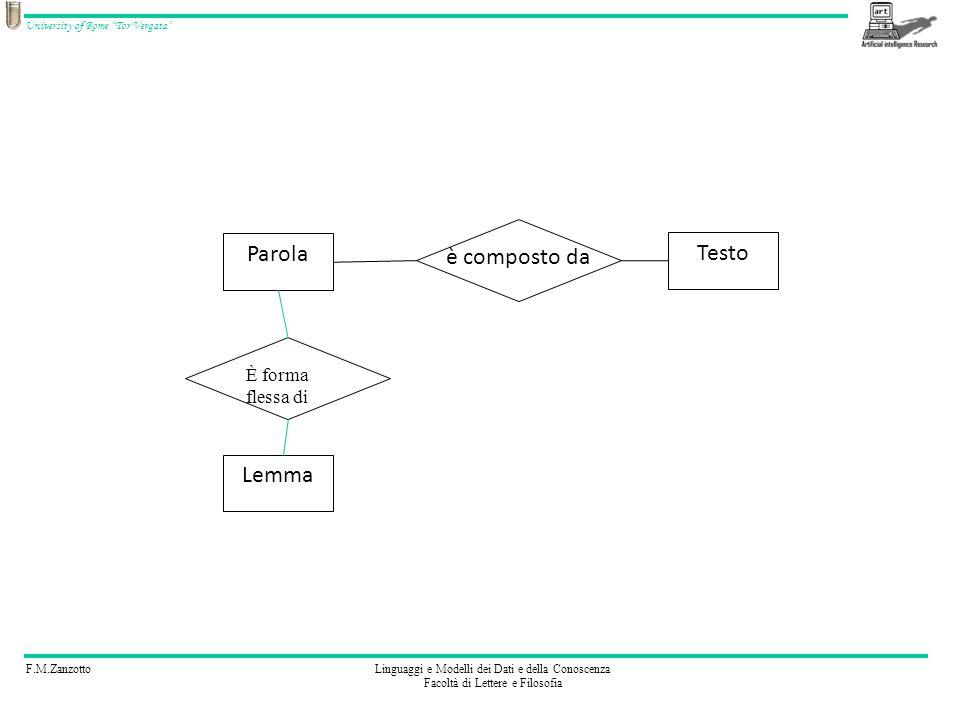 Parola è composto da Testo È forma flessa di Lemma