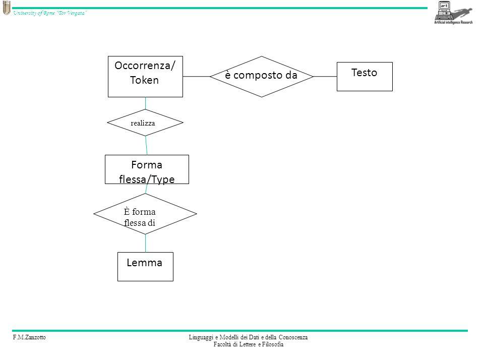 Occorrenza/ Token Testo è composto da Forma flessa/Type Lemma